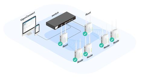 Local Network Management Software for DrayTek APs and Switches